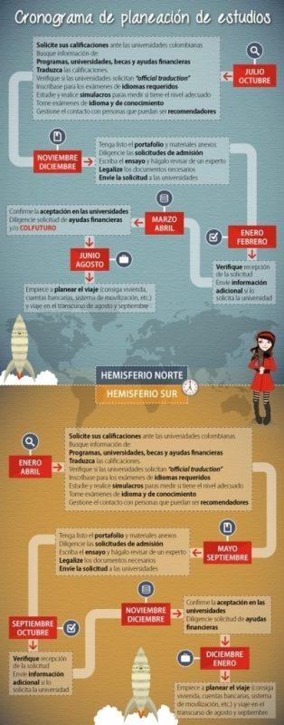 Infofrafía sobre cómo aplicar a una beca en el exterior