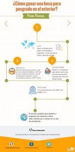 infografía sobre cómo ganar becas para estudiar en el extranjero